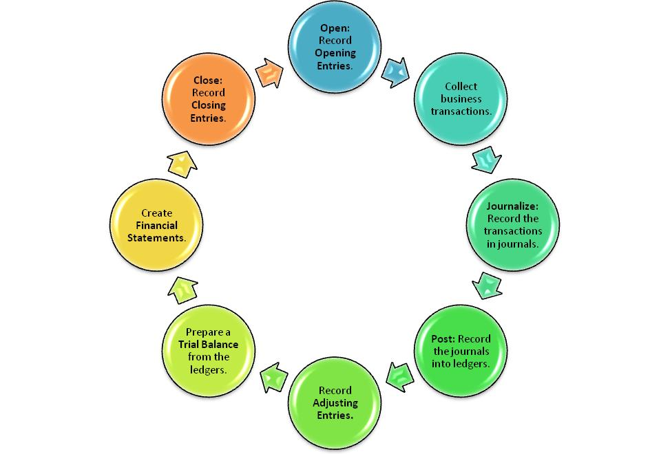 the cycle of accounting process Accounting cycle refers to the specific tasks involved in completing an accounting  process the length of an accounting cycle can be monthly, quarterly,.